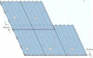 Как крыть крышу профлистом