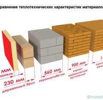 Коэффициент теплопроводности различных материалов