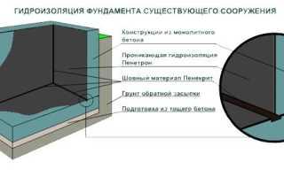 Гидроизоляционные материалы для подвала изнутри