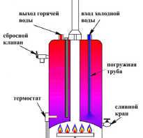Газовая горелка для нагрева воды
